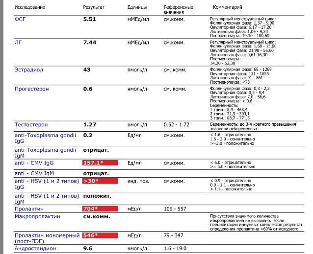 Анализы и мед. препараты при планировании беременности