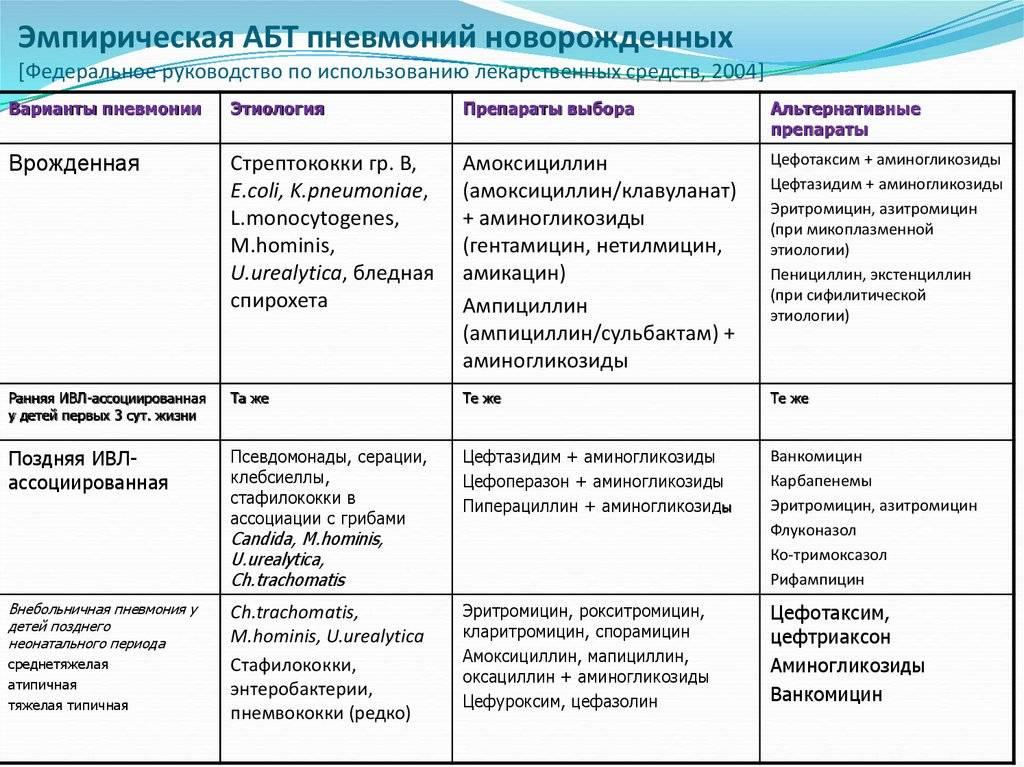 Лечение стафилококк и стрептококк пневмонии у ребенка