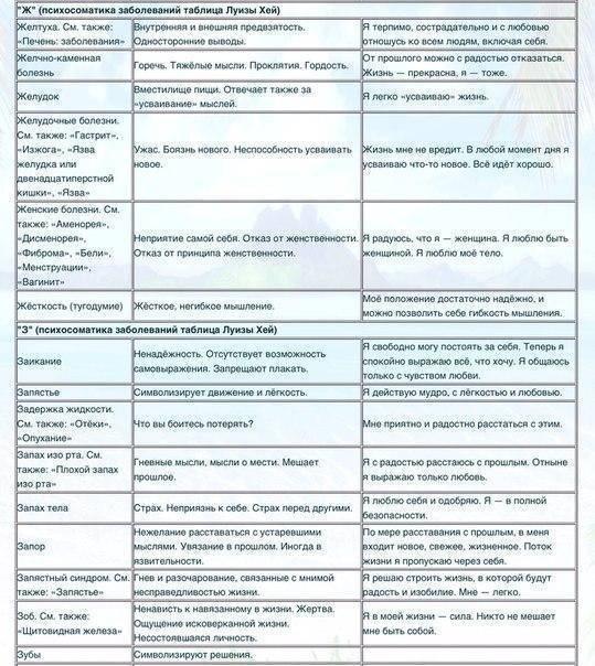 Детская психосоматика. психосоматика детских болезней