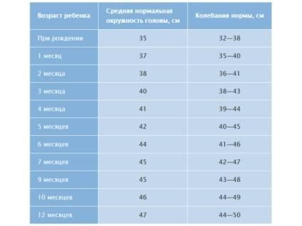 Графики роста, веса и других важных показателей развития детей по данным воз