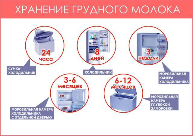 Правильное сцеживание и хранение грудного молока
