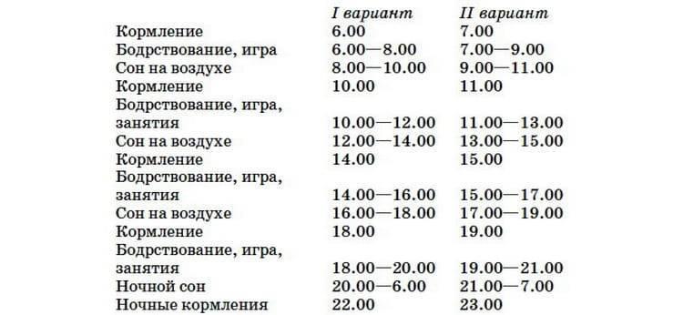 О режиме дня для ребенка в 11 месяцев: составление распорядка по часам, таблица