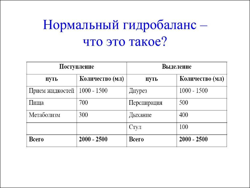 Удельный вес мочи (анализ мочи по зимницому), функциональное состояние почек, пиелонефрит, гломерулонефрит – цэлт