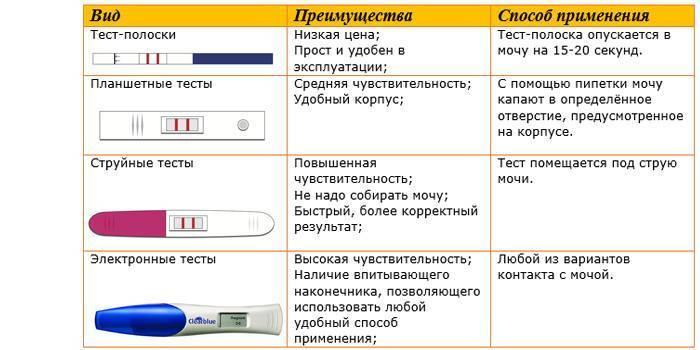 Как без теста определить беременность
