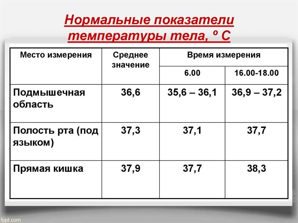 Какая нормальная температура тела у грудничков ~ детская городская поликлиника №1 г. магнитогорска