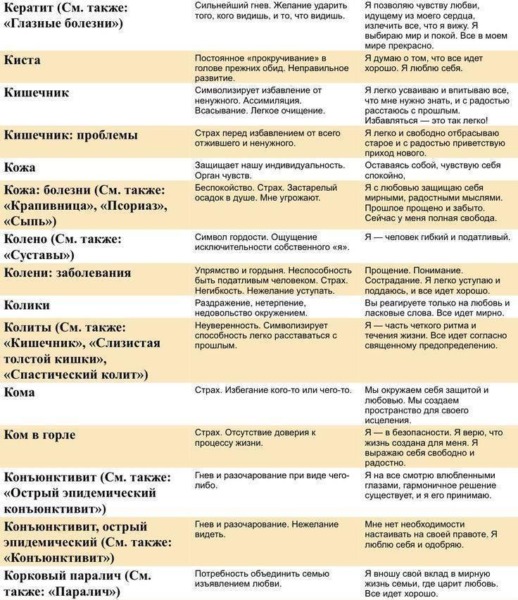 """Как вылечить """"болезни от нервов"""": психосоматика и нарушения пищеварения   клиника эксперт"""