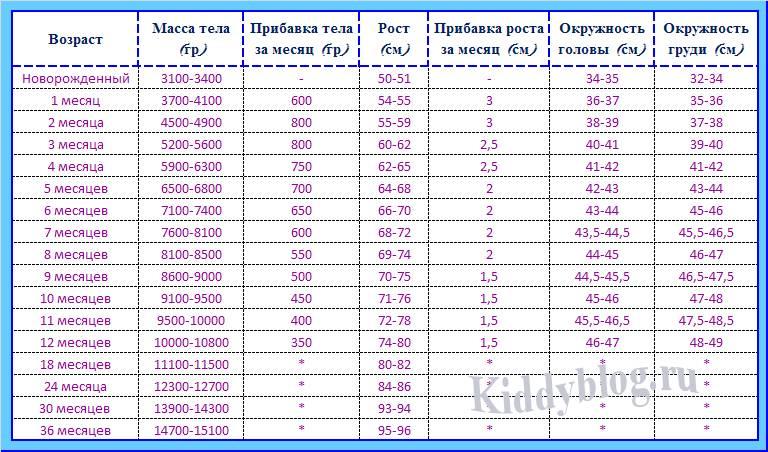 Нормальные параметры роста и веса для ребенка 2 лет