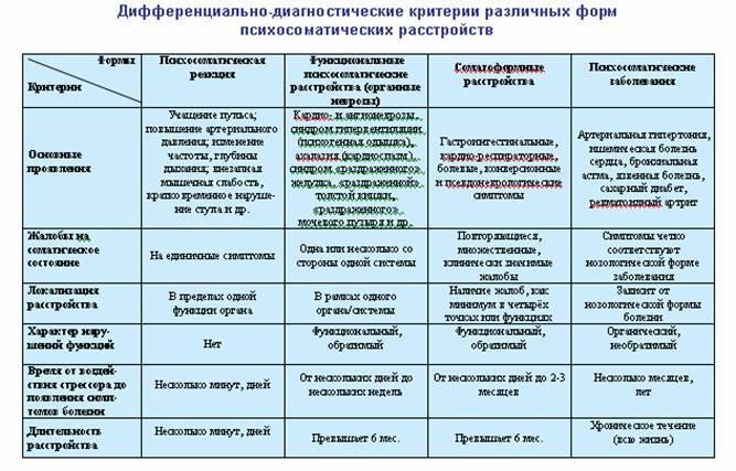 Самые частые психосоматические заболевания у детей | москва