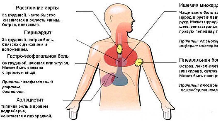 Боль при вдохе в грудной клетке слева, справа: причины, что делать
