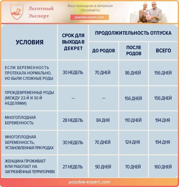 Выплата декретных - сроки по больничному листу и по закону