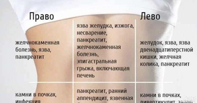 Болит живот при и во время овуляции, почему, может ли, причины - ovulyaciya.com