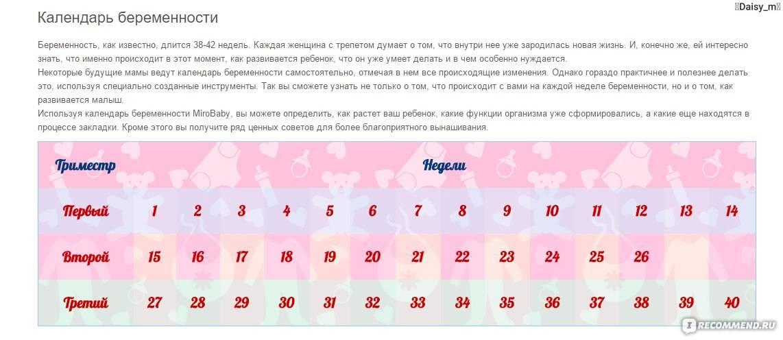Календарь овуляции: как рассчитать дни для зачатия ребёнка в зависимости от женского цикла