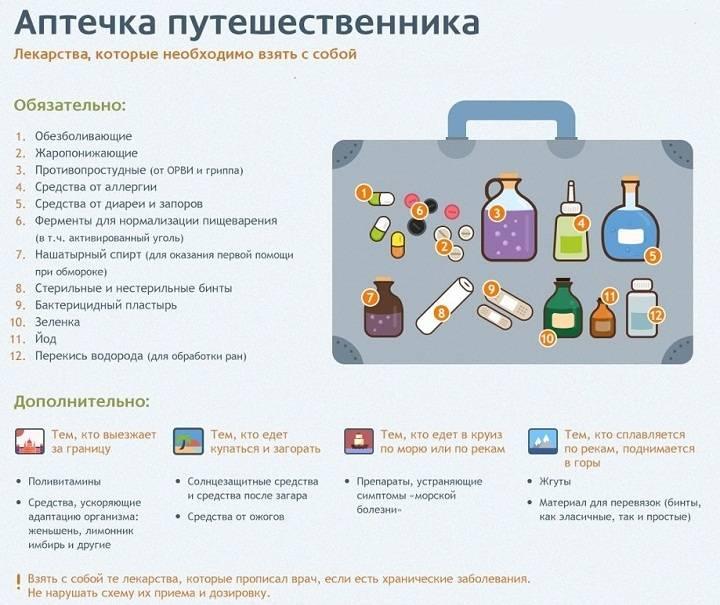 Какие лекарства взять на море (список) — аптечка в дорогу для взрослых и детей