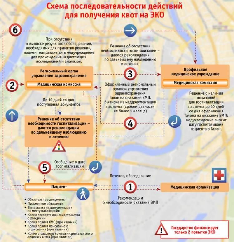Процедура эко с минимальной стимуляцией  в естественном цикле в клинике «за рождение» - показания для щадящей стимуляции при эко