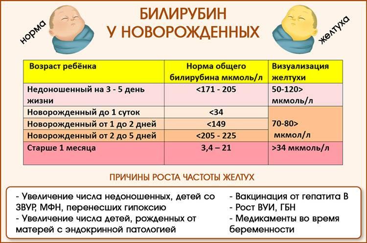 Симптомы и лечение гепатита у детей