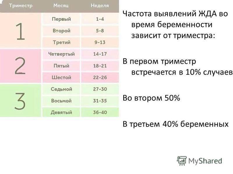 Третий триместр беременности: с какой недели начинается, что нужно знать — медицинский женский центр в москве