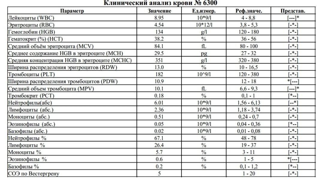 Клинический анализ крови с лейкоцитарной формулой и соэ: исследования в лаборатории kdlmed