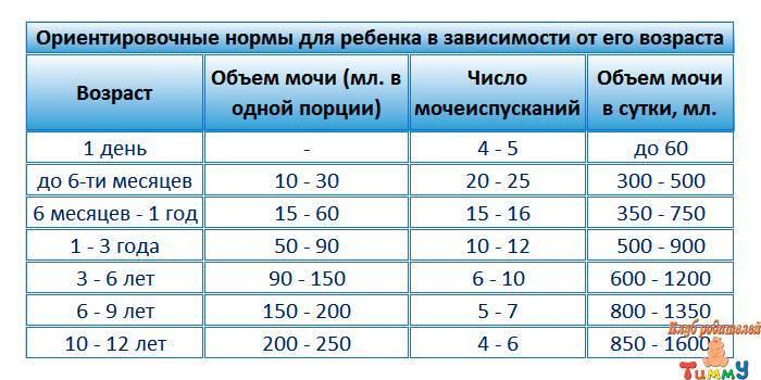 Сколько должен какать новорожденный, как часто надо проверять подгузник. сколько какает месячный ребёнок в норме