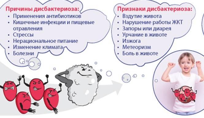 Симптомы и лечение дисбактериоза у грудничка