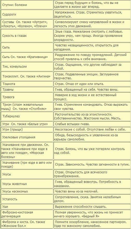 Психосоматические причины заикания, нервного тика и шизофрении