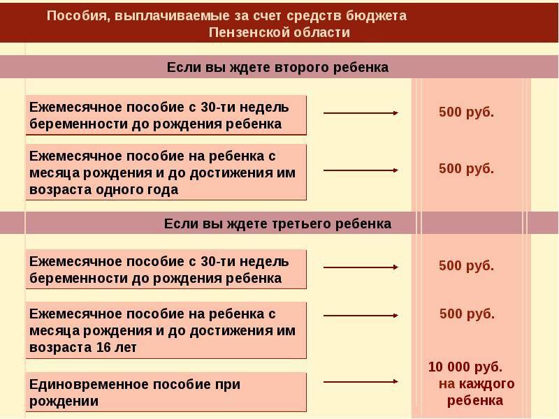 Когда и как вставать на учет по беременности: ранняя постановка, женская консультация, на какой сроке, где становиться