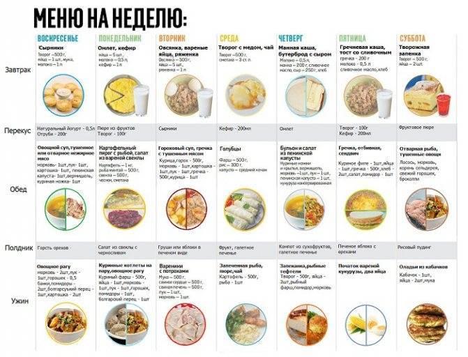 Диета при сахарном диабете: стол №9, разрешенные и запрещенные продукты