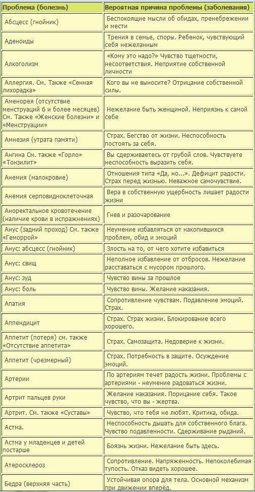 Отравление ртутью: признаки и последствия