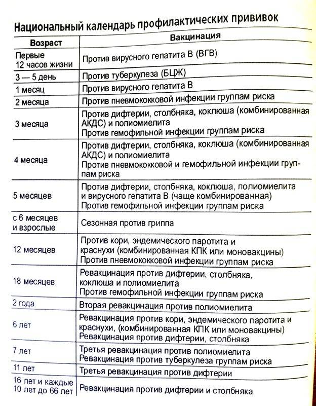 Прививка от гепатита детям, вакцинация от гепатита в детям в москве