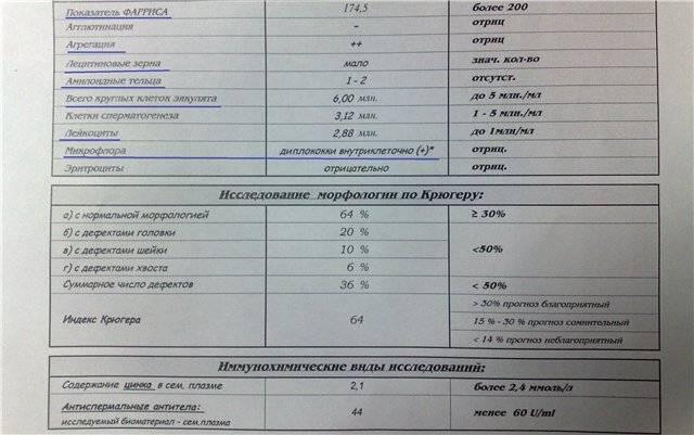 Анализ спермы (спермограмма): норма и патология — «online диагноз»