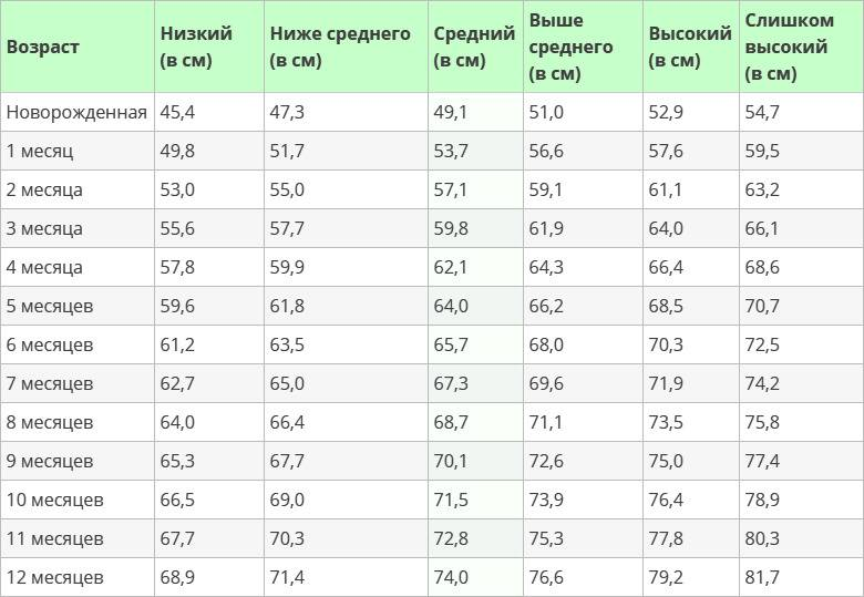 Таблица роста и веса детей до года по месяцам: нормы у мальчиков, девочек. недоношенных
