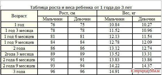 Рост ребенка в 3 года,вес ребенка по годам таблица