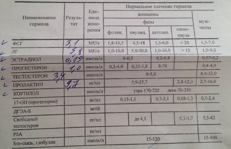 Подготовка и планирование беременности в москве в клинике семейный доктор