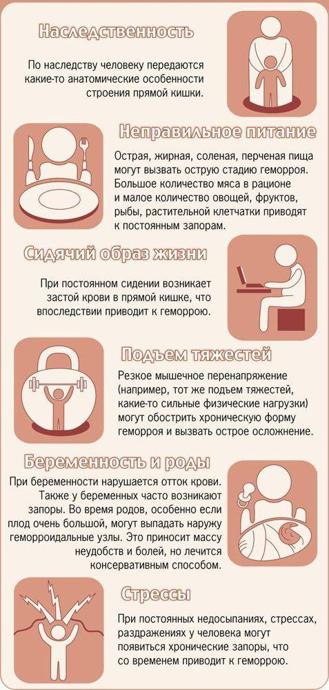 Геморрой и беременность. причины, симптомы и лечение геморроя у беременных