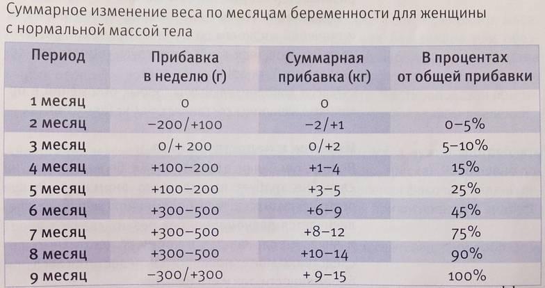 Калькулятор набора веса при беременности: по неделям, рассчитать онлайн,таблица прибавки веса — медицинский женский центр в москве