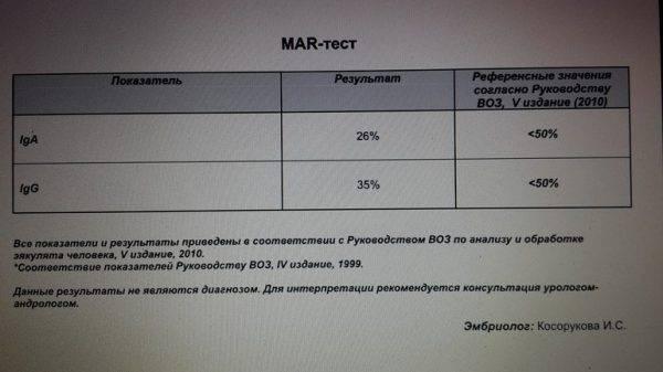 Мар тест | расшифровка, где сдать анализ мар тест