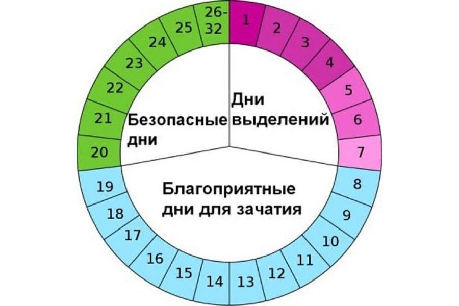 Календарь овуляции онлайн