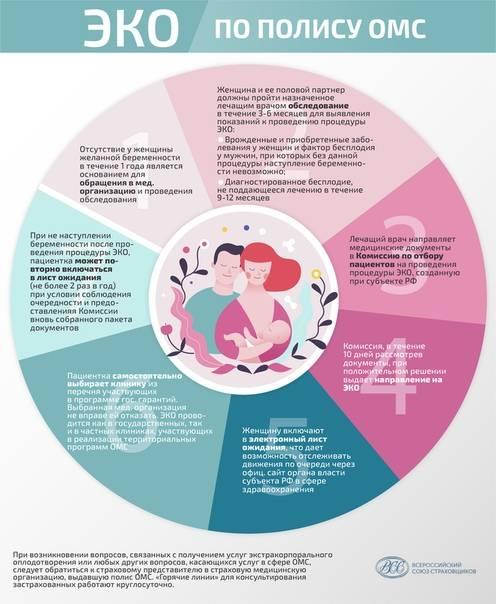 Список клиник на бесплатное эко в москве