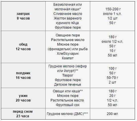 Питание ребенка в 9 месяцев таблица меню на неделю
