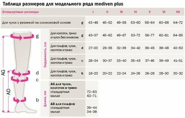 Как выбрать компрессионные чулки для беременных: размер и класс компрессии