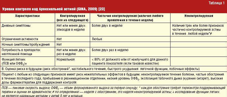 Бронхиальная астма у ребенка - симптомы болезни, профилактика и лечение бронхиальной астмы у ребенка, причины заболевания и его диагностика на eurolab