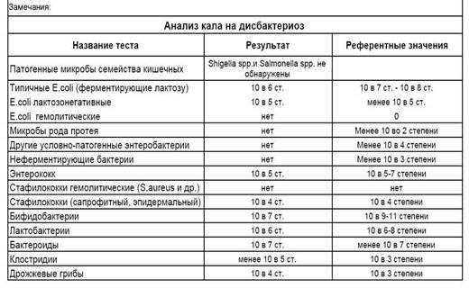 Анализы кала у детей