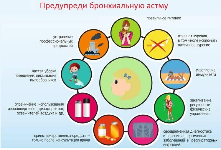 Бронхиальная астма: группа риска, причины и симптомы заболевания. первичная и вторичная профилактика астмы