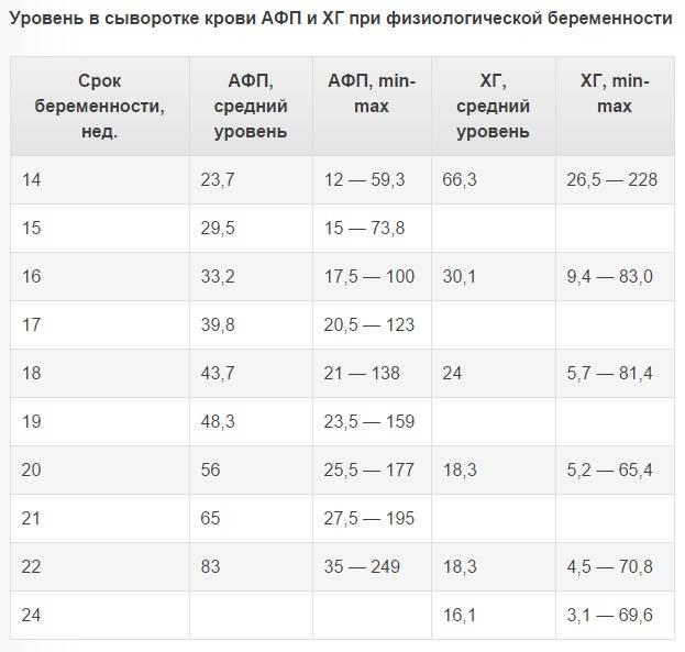 Альфа-фетопротеин (альфа-фп): исследования в лаборатории kdlmed