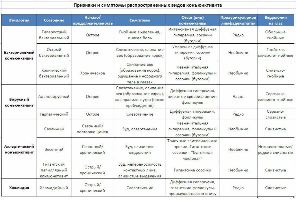 Постоянный конъюнктивит у ребенка: причины - энциклопедия ochkov.net