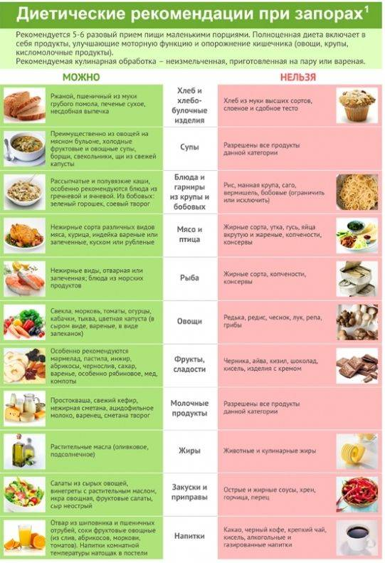 Рецепты диеты №5. 5 супов, которые вы доедите до последней ложки