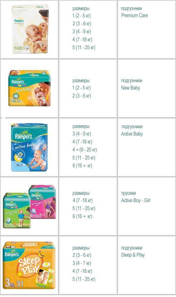 Размеры памперсов для детей (таблица по возрасту)