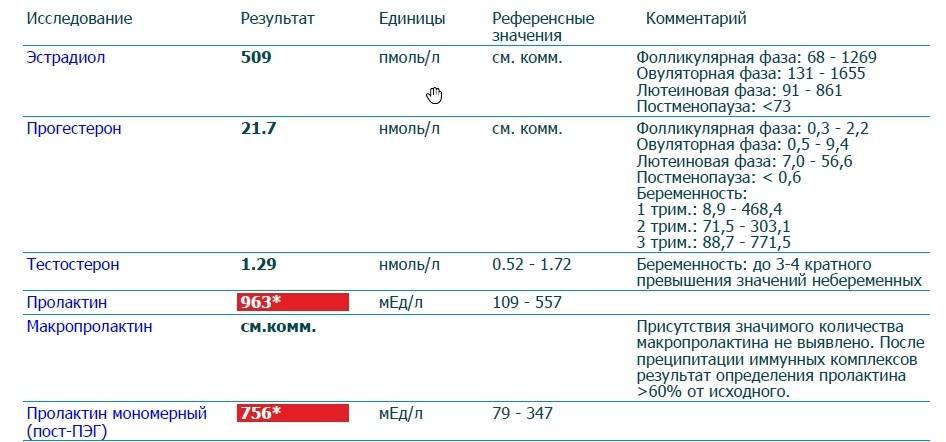 Высокий фсг – на что указывает | клиника «центр эко-партус»