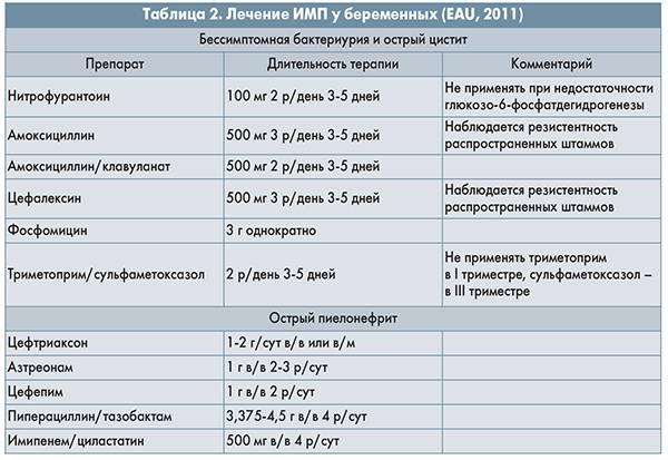 Цистит у детей - симптомы болезни, профилактика и лечение цистита у детей, причины заболевания и его диагностика на eurolab