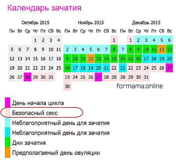 Календарный метод предохранения от беременности | календарная контрацепция