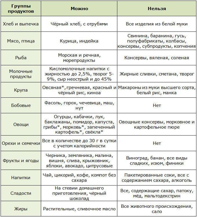 С какого возраста можно давать ребенку свинину и какие блюда лучше приготовить ~ факультетские клиники иркутского государственного медицинского университета